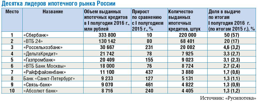 десятка-лидеров-ипотечного-рынка-России.jpg
