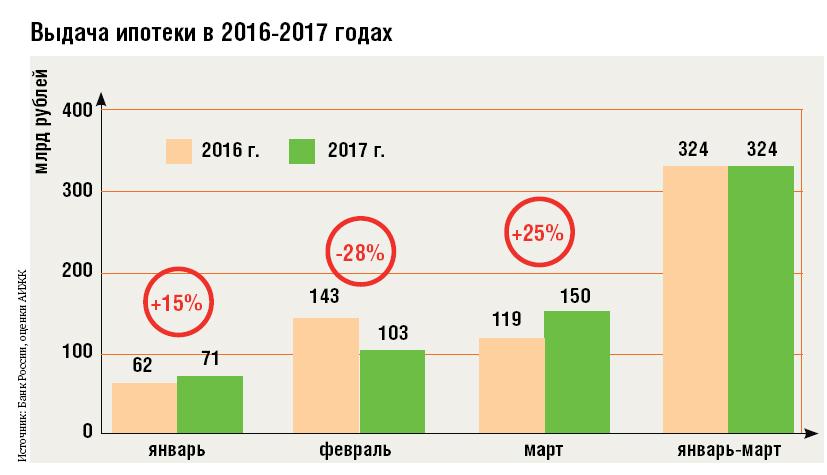 Прогноз на ставки по ипотеке на 2016 год бесплатное прогнозы на спорт