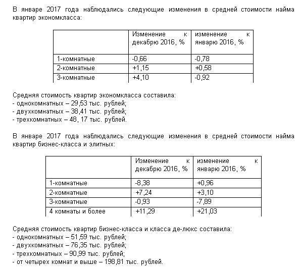 В столице России сравнялись спрос ипредложение нарынке жилой аренды— специалисты