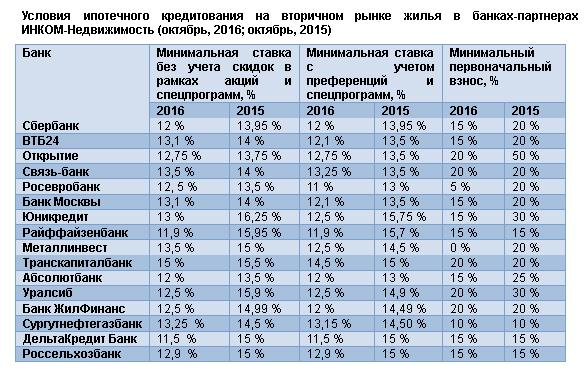Ипотечные проценты в банках