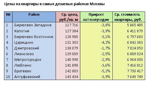 Медицинские книжки за 1 день с доставкой Москва Восточное Бирюлёво
