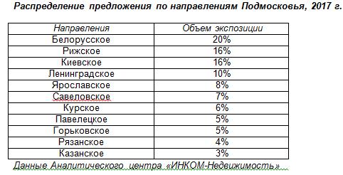 Спрос нановогоднюю аренду коттеджей вПодмосковье опустится на15%
