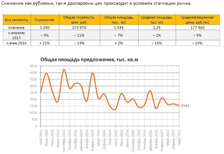 Стоимость металлолома в москве в Зыково прием черного металла цена в Леонтьево