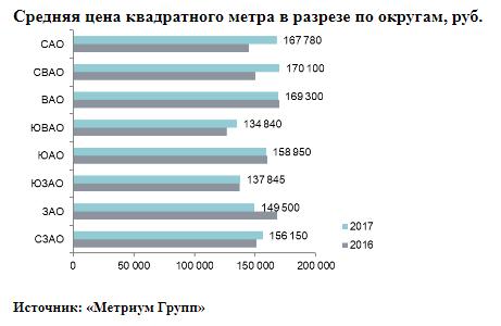 Загод новостройки бизнес-класса вцентральной части Москвы  упали вцене  на30%